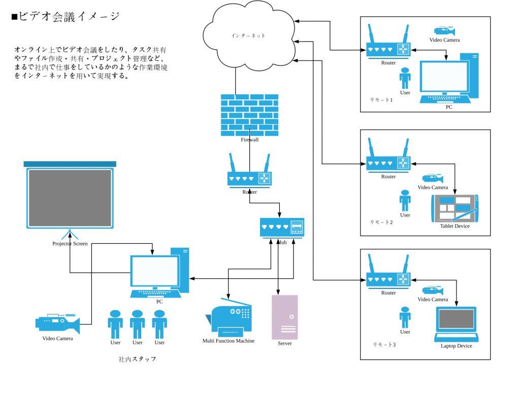 リモートワークイメージ構成図