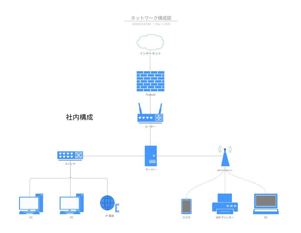 リモートワーク社内ネットワーク構成図