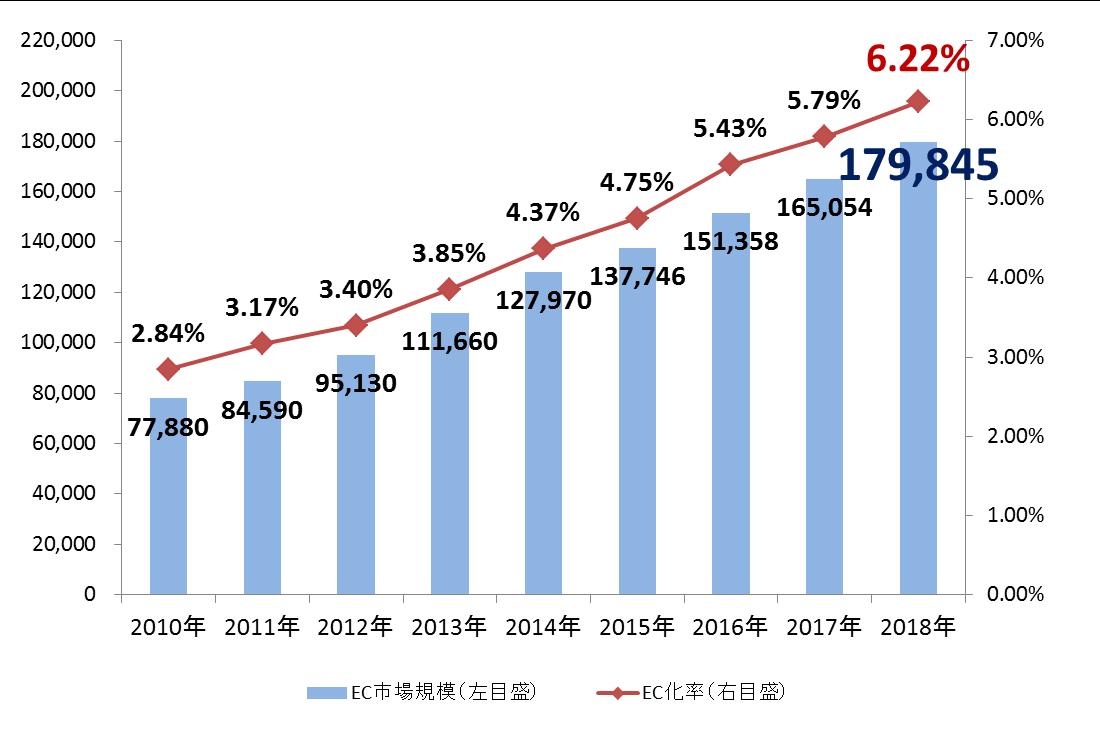 BtoC市場規模の推移